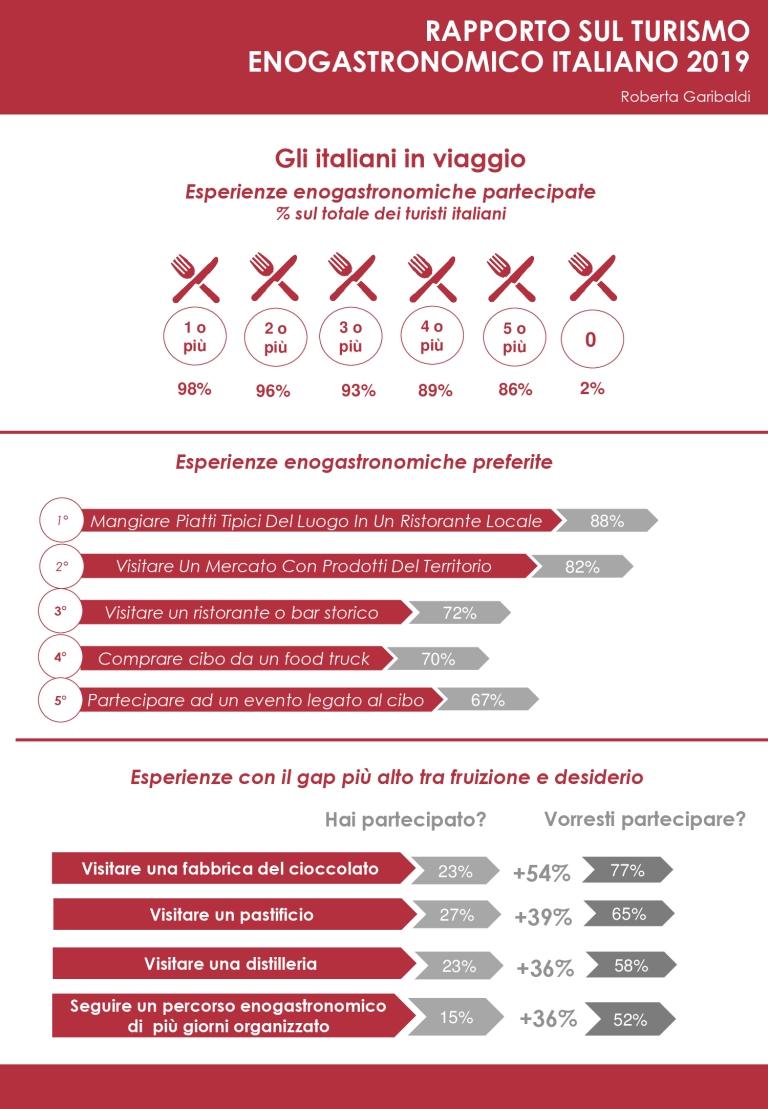 Infografica Rapporto turismo enogastronomico 03.jpg